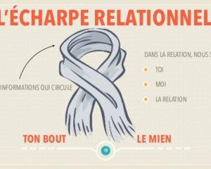 Nourrir la relation